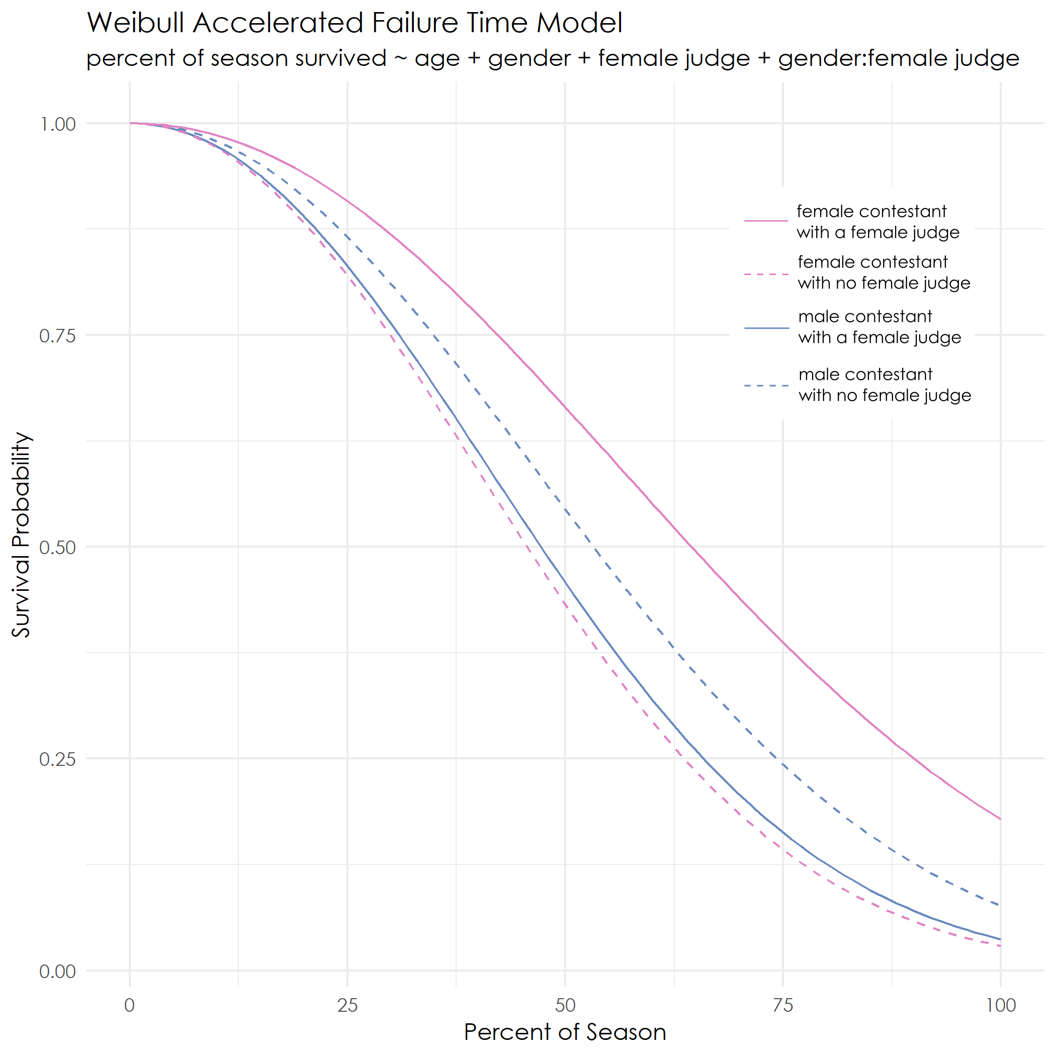 model showing survival is better for female contestants with a female judge