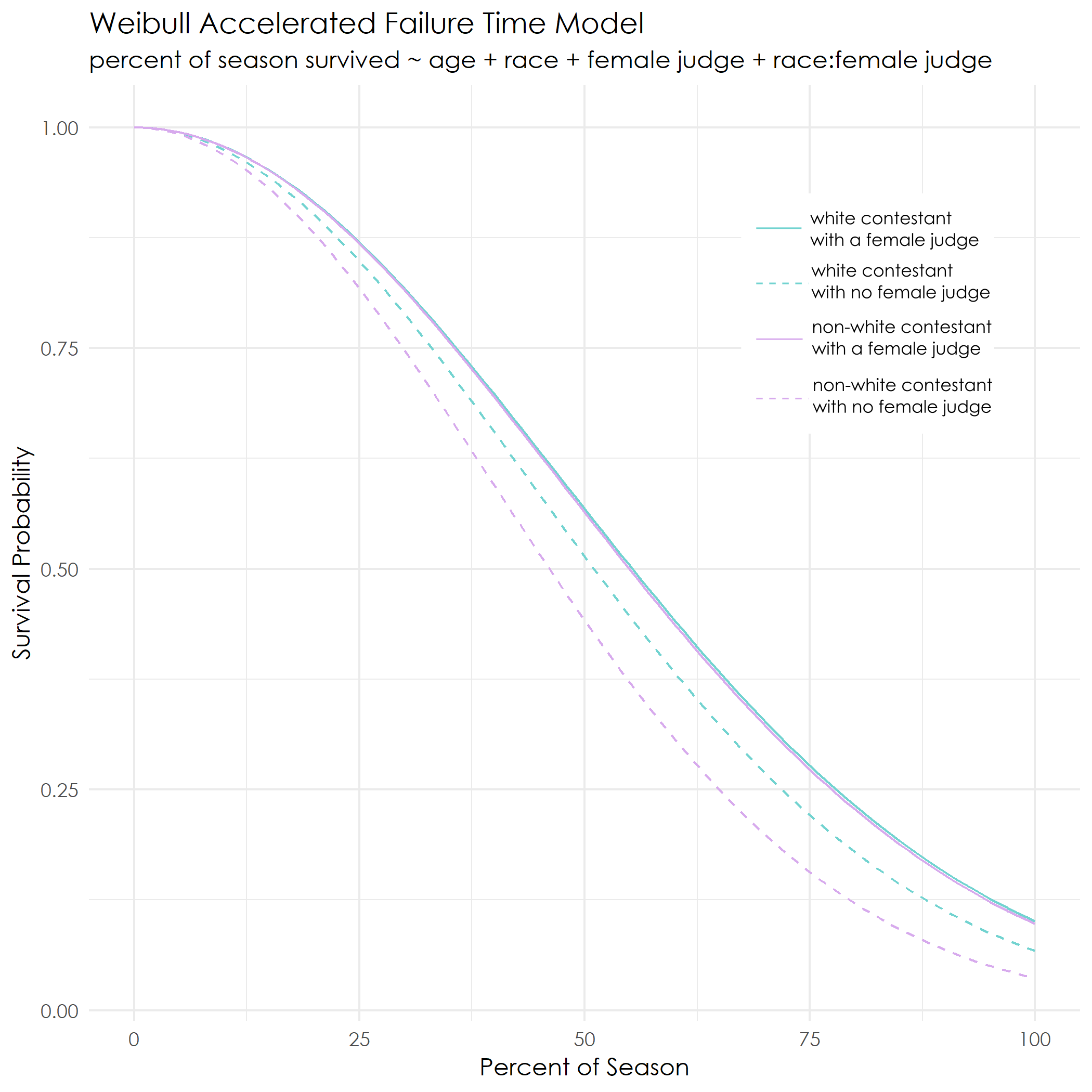 model showing survival is better for POC contestants with a female judge