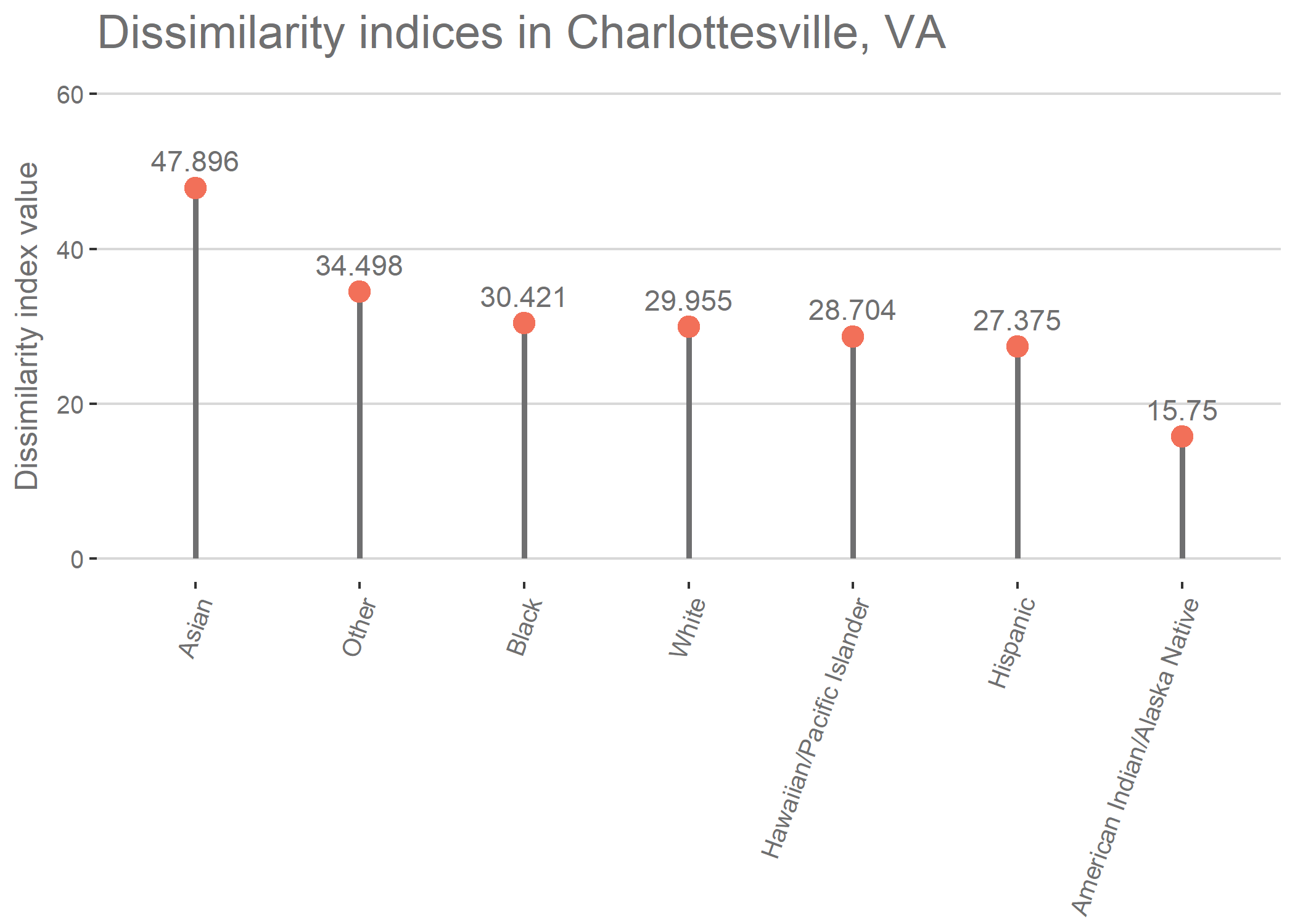 plot showing which racial groups are most segregated in charlottesville.